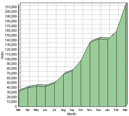 stats d'un blog